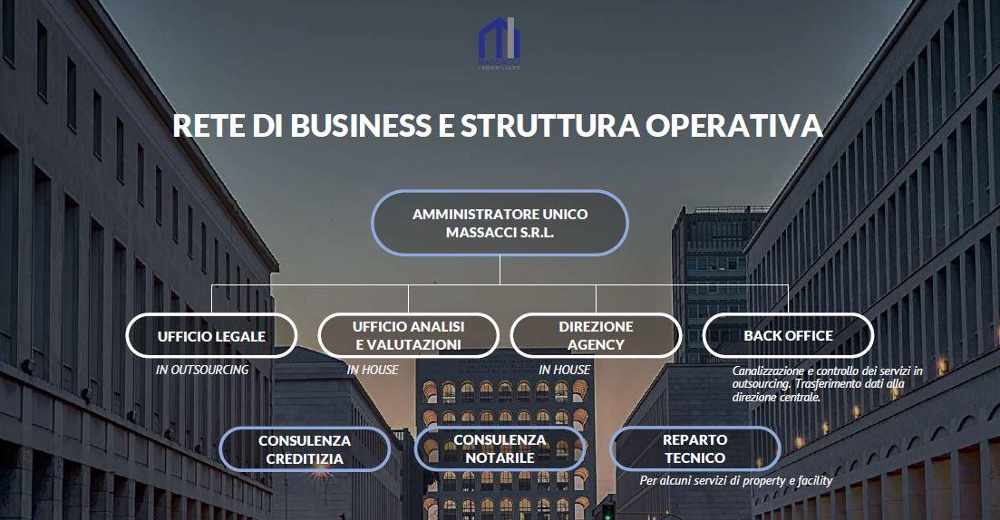 Struttura di business